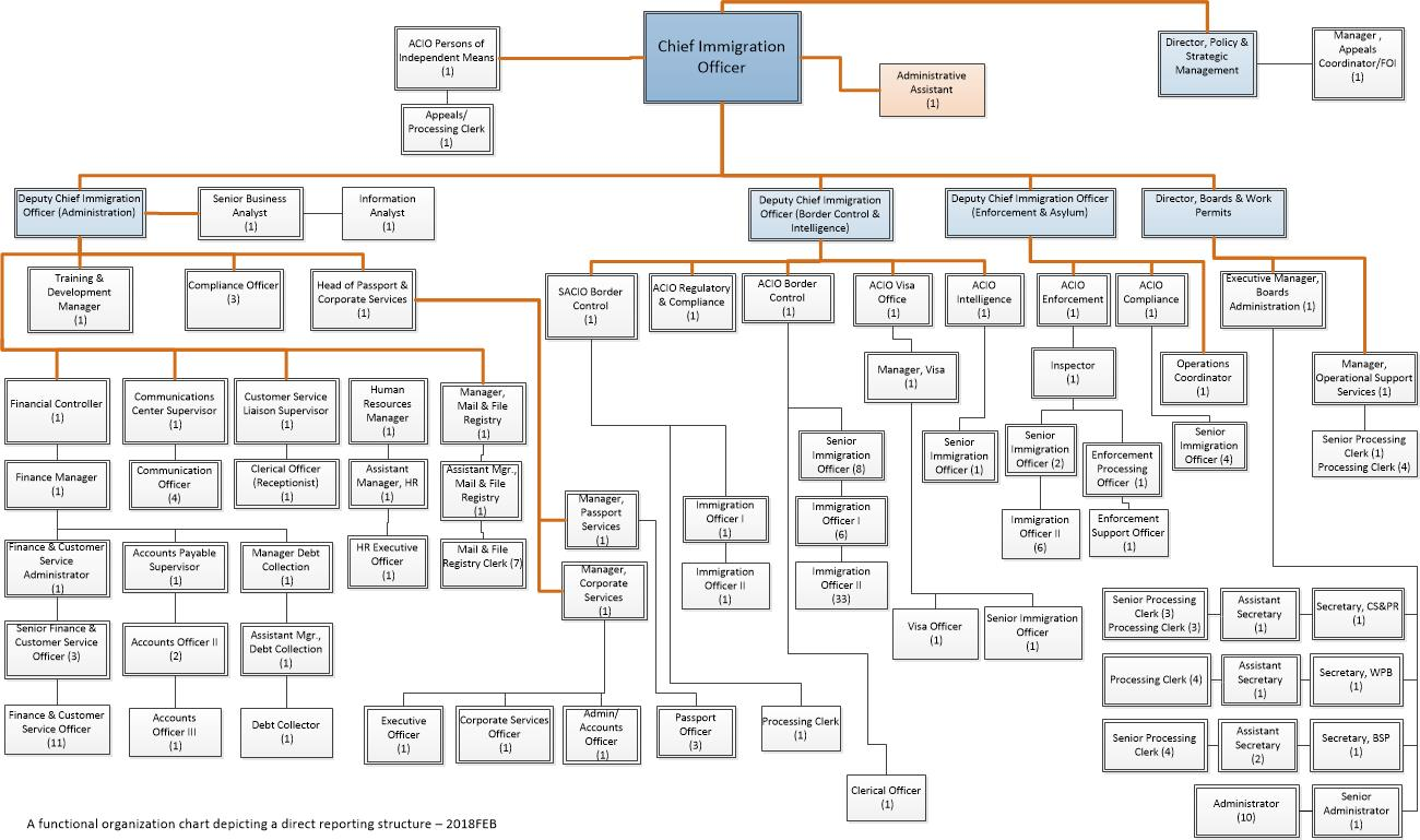 Organisation Chart - Cayman Islands Department of Immigration